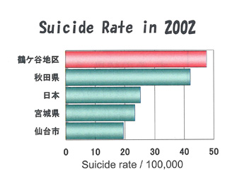 Suicide Rate in 2002
